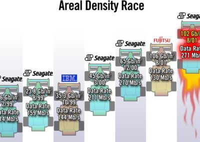 areal-density-race-graphic