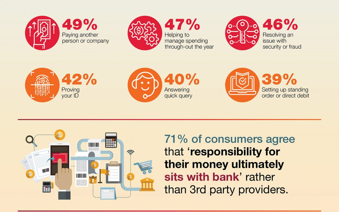 Banking Industry Infographics