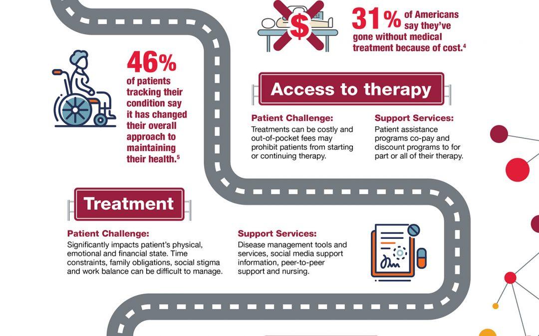 Pharma Infographics